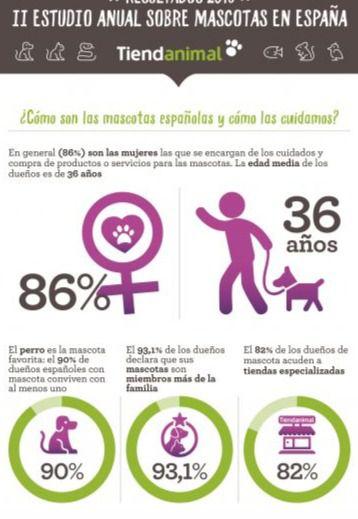 Los españoles gastan de media 1.260 euros anuales por mascota, un 5,21% más que en 2017